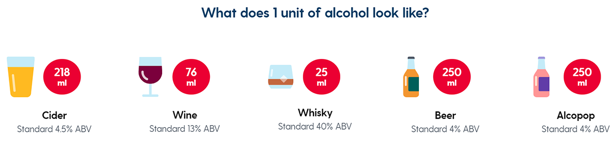 alcohol consumption Image 1 unit